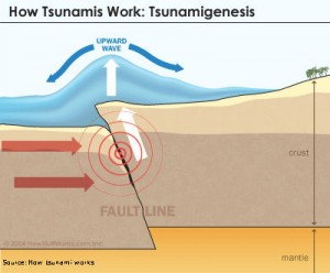 tsunami-formation